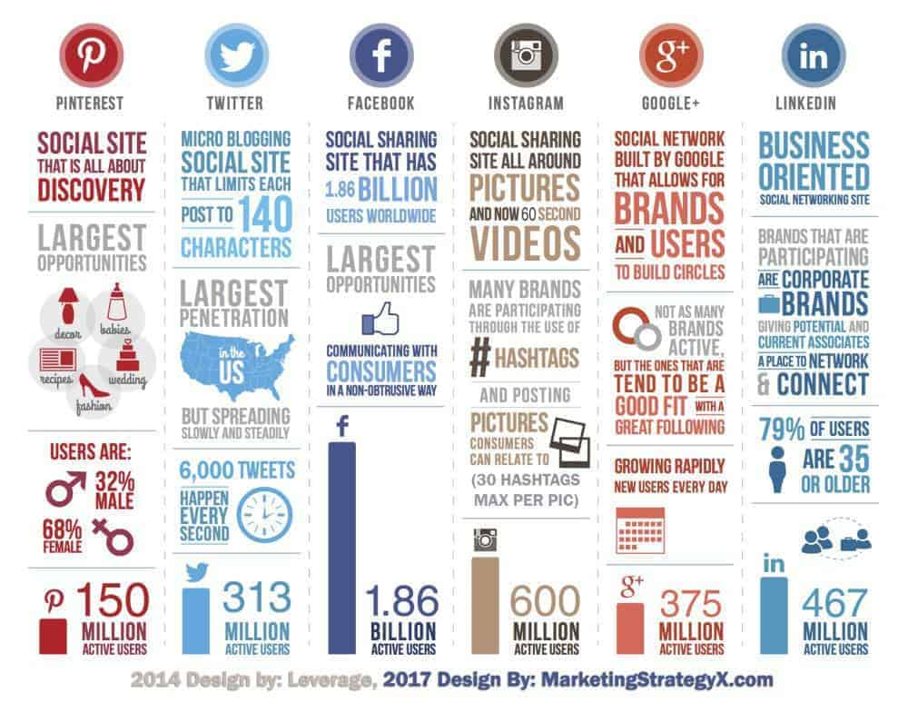 social-media-stats-infographic-2017