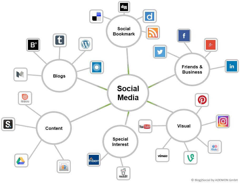 The Social Media Network